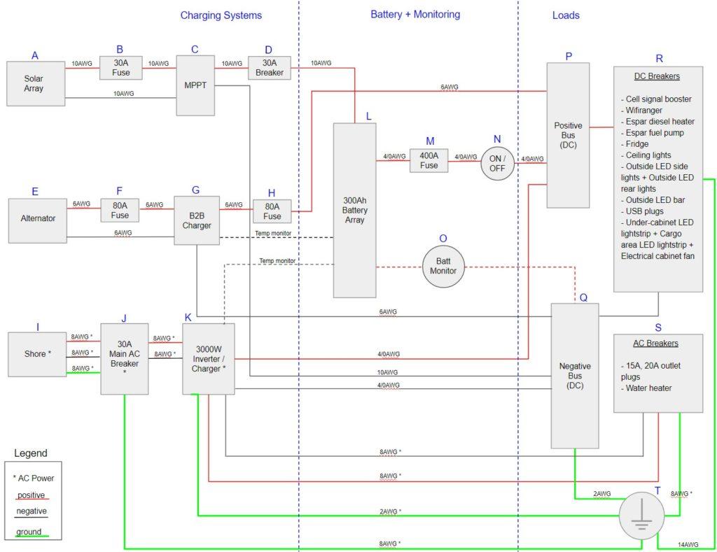 [ZSVE_7041]  Camper Van Electrical System: Physical Build | patchwork & pebbles | Camper Wiring Diagram 20a |  | patchwork & pebbles
